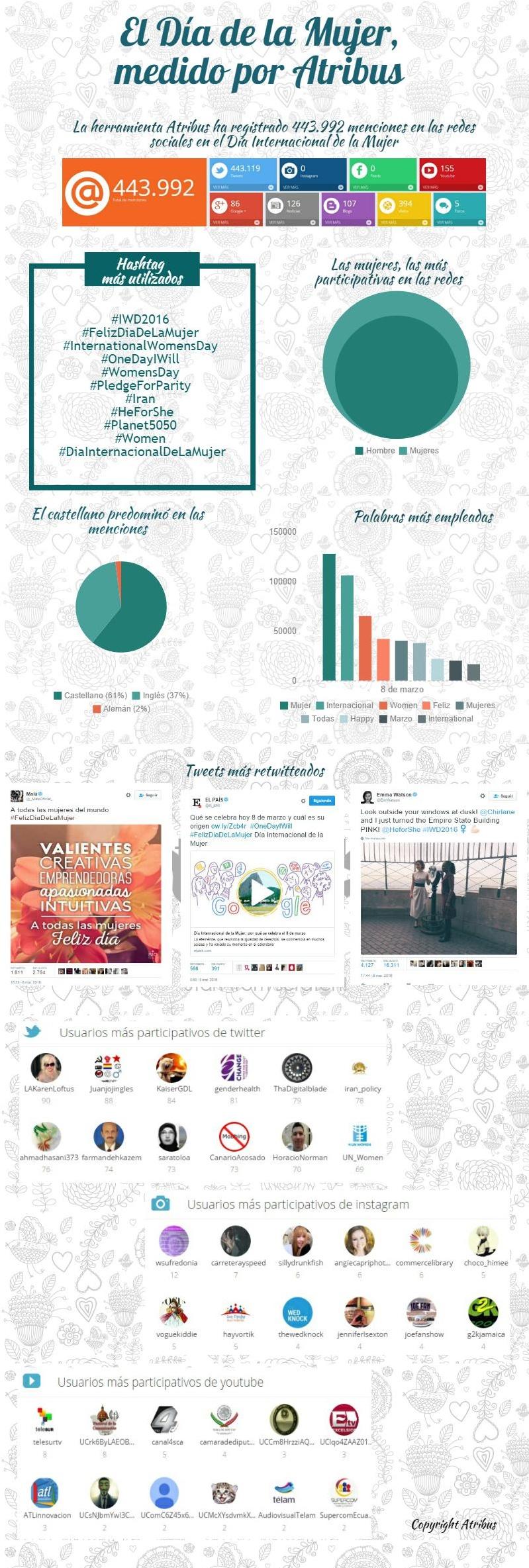 infografia dia mujer