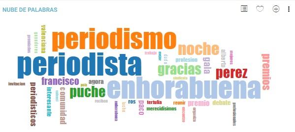 Premios periodísticos de la Comunidad Valenciana Nube de palabras