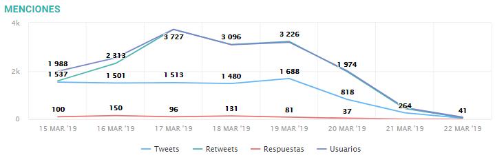 Gestión de redes sociales y métricas