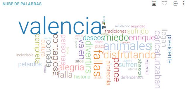 Nube de palabras fallas Valencia 2019