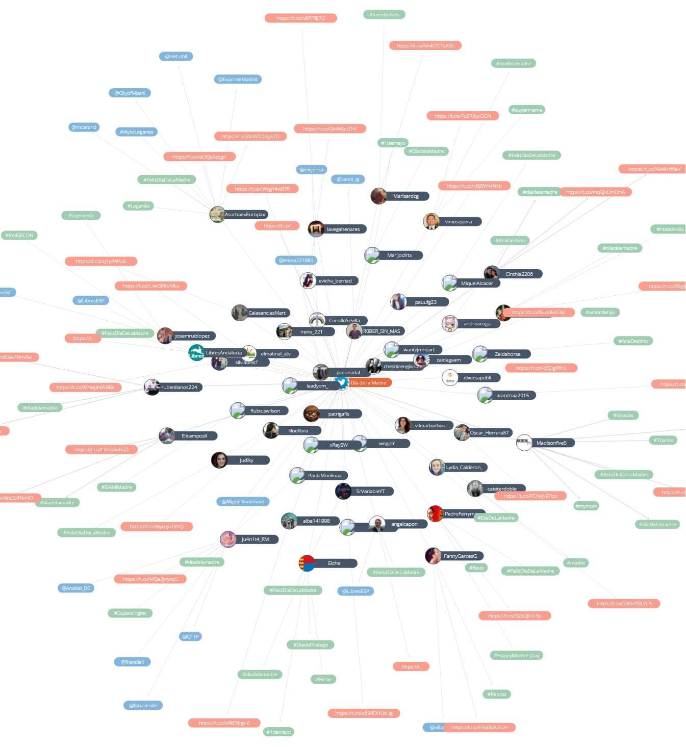 Mapa de relaciones Atribus